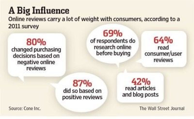 80% of consumers change purchasing decisions based on negative online reviews.
