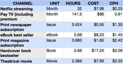 (via Cost per hour: A new metric for paid content — Tech News and Analysis)
