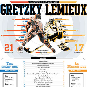 Greatest NHL Player Ever: Wayne Gretzky vs. Mario Lemieux (Infographic) MedicalInsurance.org created this infographic comparing Wayne Gretzky and Mario Lemieux up to 2010.  View Post