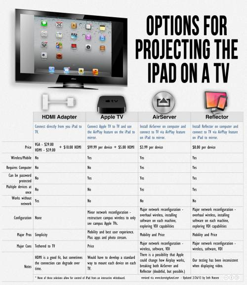 Easiest way to mirror iPad on TV? Click to enlarge or click here for the editable Word version.  When it came to making a final decision we decided Apple TV was the solution that best fit our needs. Apple TV gave us the best end user experience. When adding technology to a classroom we want to make the experience as seamless as possible for the teacher and student.