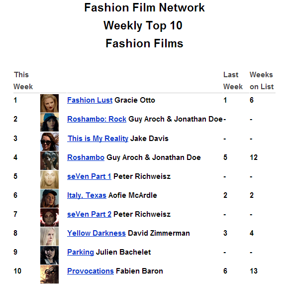 "The new FFN Weekly Top 10 Film Ranking is out. This week we welcome a host of newcomers who have replaced half of the list. First up, is Roshambo: Rock, another chapter in Free People's love story. Just beneath Roshambo: Rock, and coming in at #3, is a Jake Davis-directed short for Macy's exclusive Bar III. Next we have both Part 1 and 2 of seVen, a high profile fashion event exhibiting haute couture in the middle east. Lastly, coming in at #9, is a humorous short for Intersection magazine helmed by Julien Bachelet and entitled ""Parking"". Congrats to all………………https://www.facebook.com/FashionFilmNetwork/app_524223357596536"