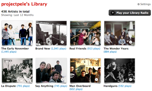 My top played artists of 2012.