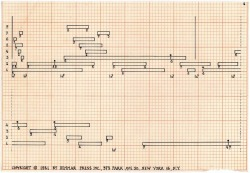 John Cage. Score for Imaginary Landscape No. 5, 1952