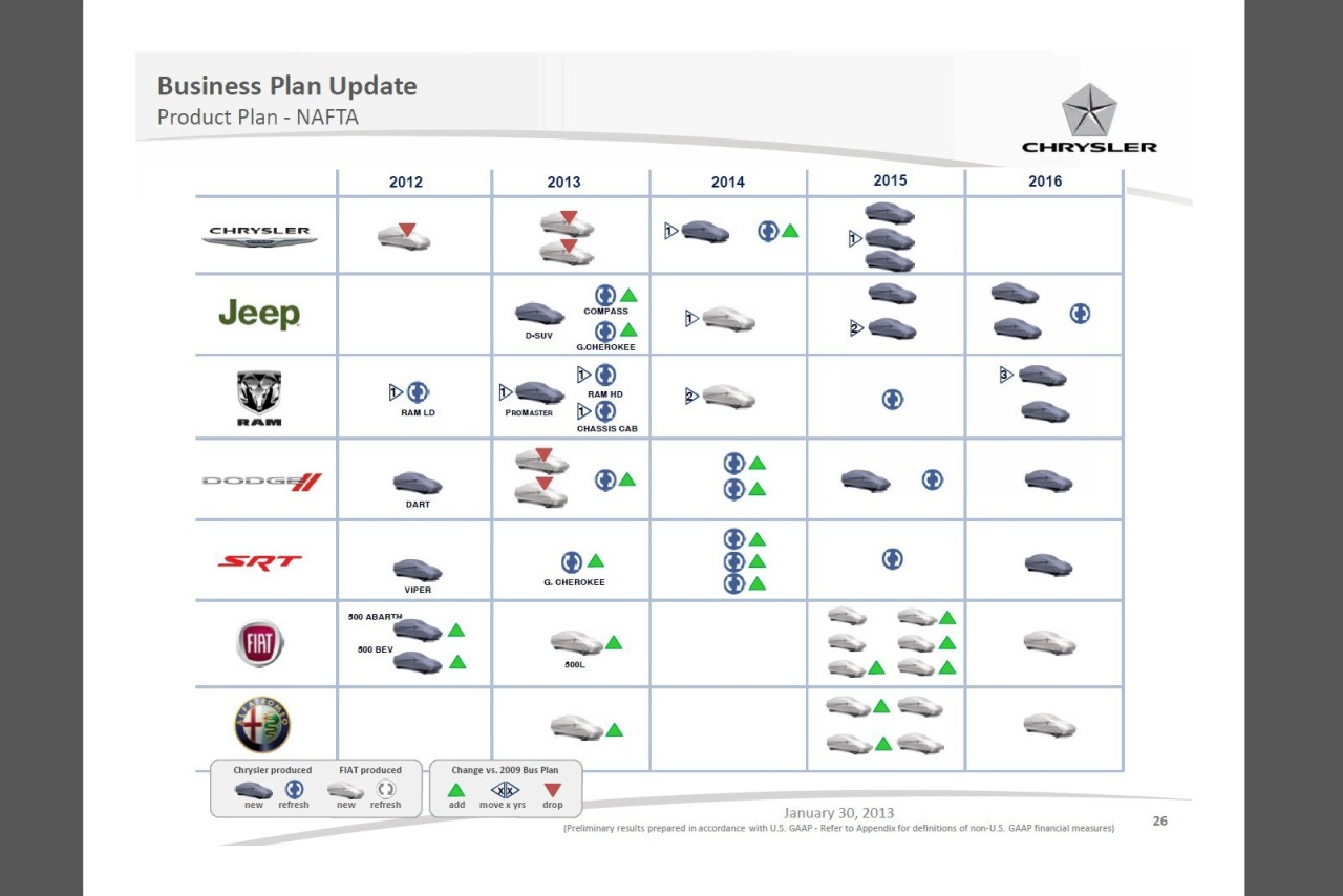 Fiat-Chrysler's Revised Product Plan Drops Chrysler and Dodge Models, Adds Alfas and Fiats  Under the new schedule, the four small cars previously planned for Chrysler and Dodge, two for each brand, which would have been assembled by Fiat and be launched this year, are now dead. On the upside, the revised plan for the North American markets calls for an additional four new Fiat and two Alfa Romeo models, all due in 2015. If the plan is implemented without any disruptions (and that's a big 'if'), the group will add 46 new or refreshed models in its North American line-up in the next four years.  The bulk of new models come in 2015, with three new Chryslers, two new Jeeps, one revamped RAM, one new and one revised Dodge, a revamped SRT version, six new Fiat and four new Alfa Romeo models scheduled for launch in North.   (story from Carscoop)