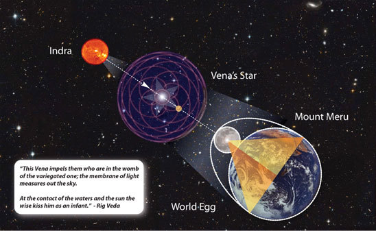 VEDIC Musical Cosmology