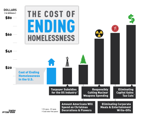 lukexvx:  think-progress:   We could end homelessness with the money Americans spend on Christmas decorations.   Ahem Amos 5:21-24  Think Progress has ZERO concept of economics. ZERO. They insufferably post articles about how minimum wage should be higher and how we can just subsidies the poor into wealth.  Clueless idiots run that site.