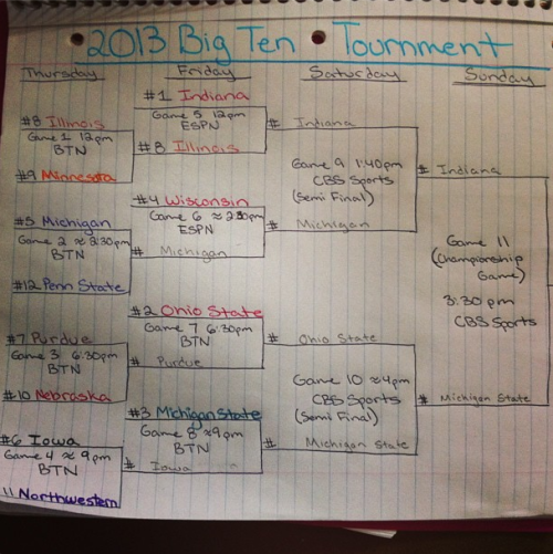 It's Big Ten Tournament time!!! My predictions are written in pencil. Yes, I have no life.