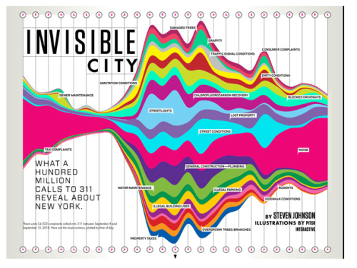 A nice collection of data visualisations.
