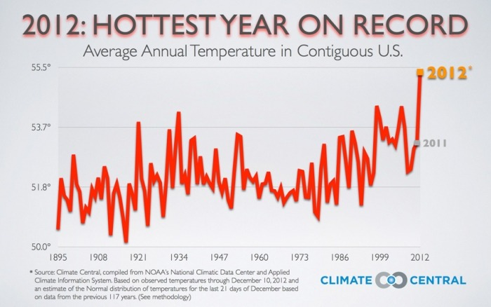 Book It: 2012, The Hottest U.S. Year on Record (via Climate Central)