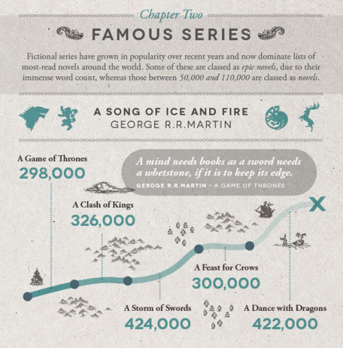 eirwen:  vintageanchorbooks:  Literary Word Count Infographic: http://shortlist.com/entertainment/books/literary-word-count-infographic  LOTR should be classified as one book since that's what was originally intended and therefore should be in the first infographic as an epic novel at 481,103 words.  The only reason it was divided into three books is because the printers couldn't print it as one book and told Tolkien that he had to divide it at the most logical places.  There's no reason now for it not to be released as one book anymore