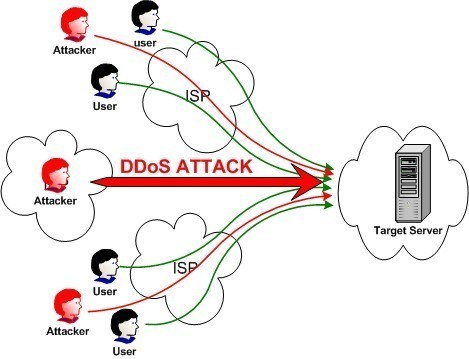 thedailywhat:  Internet Fight of the Day: The Largest DDoS Attack Ever? The Dutch web hosting service Cyberbunker has launched an online war against the anti-spam organization Spamhaus for blacklisting the company as a spammer earlier this month. According to the New York Times, Cyberbunker's distributed denial-of-service (DDoS) attacks have reached the unprecedented volume of 300 billion bits per second, making it one of the largest-scale DDoS attacks in history.