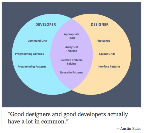 uxrave:  Blog Post: On Being A Designer And A Developer: Not Quite Unicorn Rare  Designers and Developers have similar traits, skills, and motivations, they just work in different mediums and have different specialties. Designers tend to specialize and focus on the beginning of the creation process, whereas engineers specialize on the end or latter half of the process.   I feel obligated to say Photoshop is NOT essential to good Web design. In fact, I avoid it at all costs.