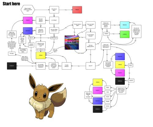 lozchic3:  pokemonspace:  How to evolve your Eevee.  OMG This is so true. Especially on Ditto.