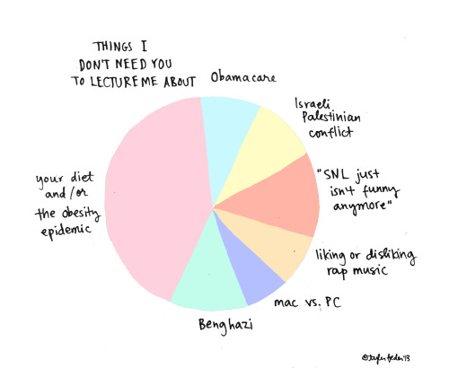 Pie chart of things I don't need you to lecture me about (by Tyler Feder)