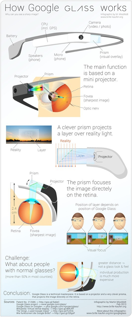 How Google Glass works.