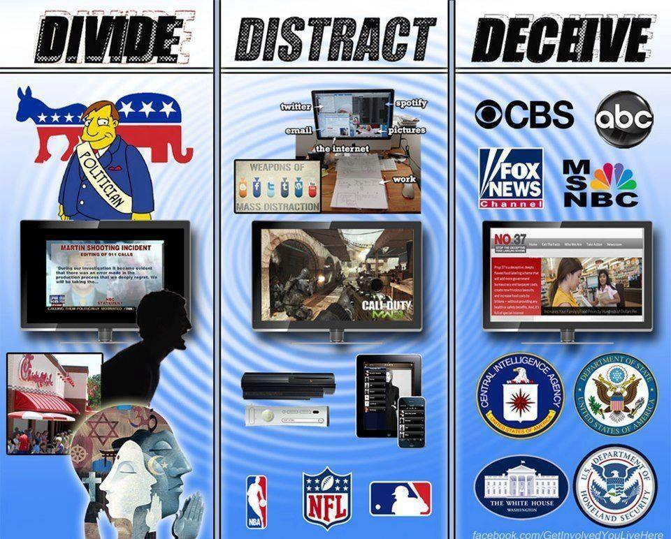 Divide + Distract + Deceive = Conquer the minds of people.
