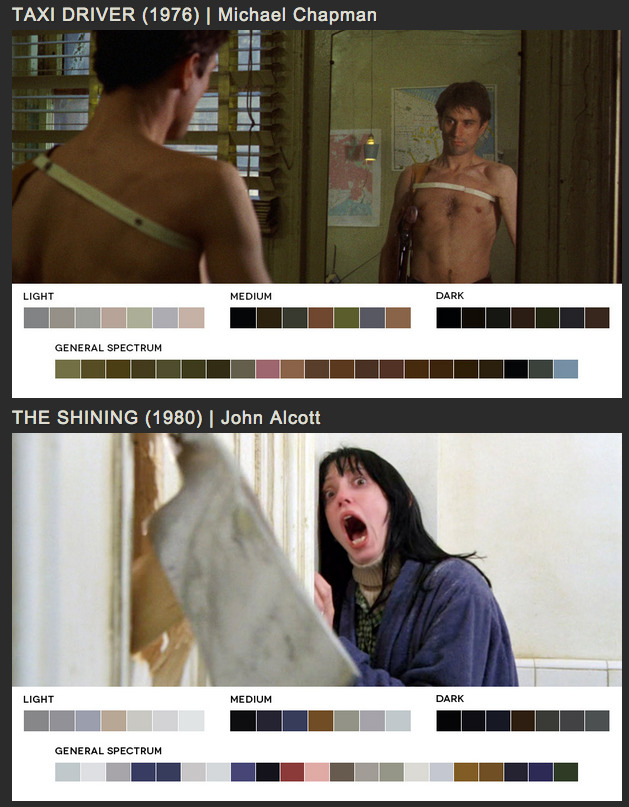 ilovecharts:  A Breakdown of Color in Film Stills via Kurt White