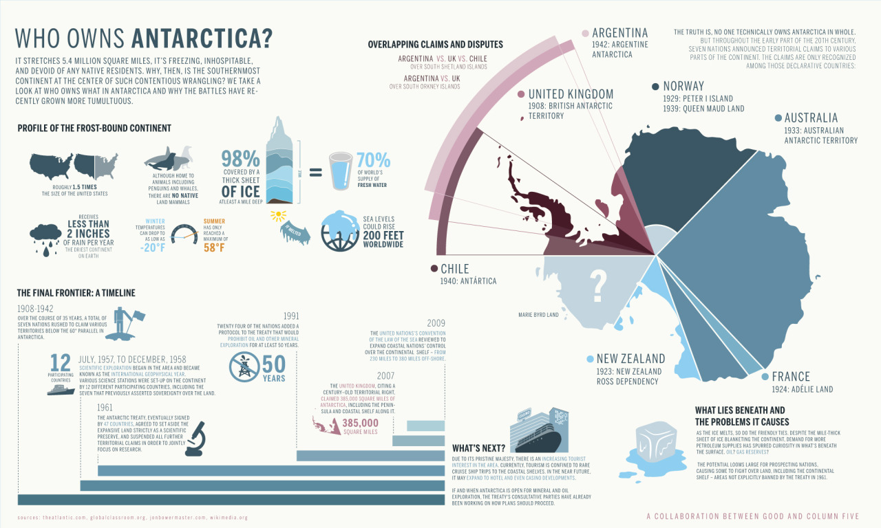 Who Owns Antartica infographic by GOOD and Column Five.