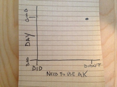 "Graph of Ice Cube's ""It was a good day."""