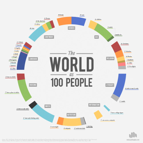 explore-blog:  A demographic portrait of humanity if the world were 100 people. Best thing since Toby Ng's World of 100 infographic posters.