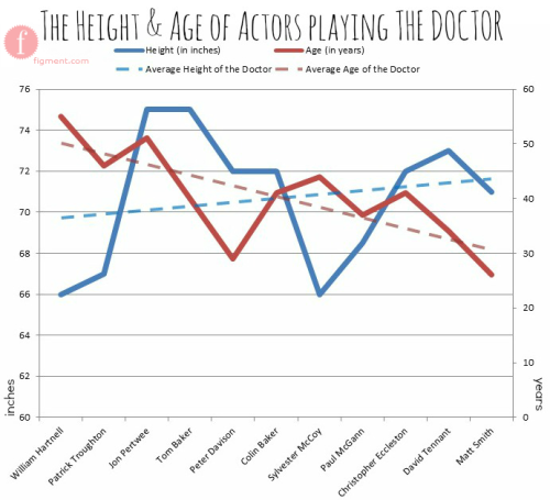 "ilovecharts:  Proof that the Doctors are getting younger and hotter. [—More DOCTOR WHO charts—] -figmentdotcom Tall ≠ hot, said the 5'9"" guy who had self-esteem a moment ago."