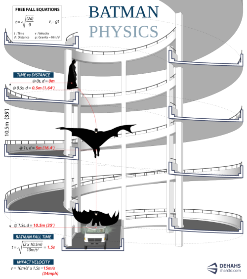 cenmi:  The people at Visual.ly has done it again. This time it's Batman physics. Being an aspiring mad scientist and an avid Christopher Nolan-Batman fan myself, I find this infographic really neat.