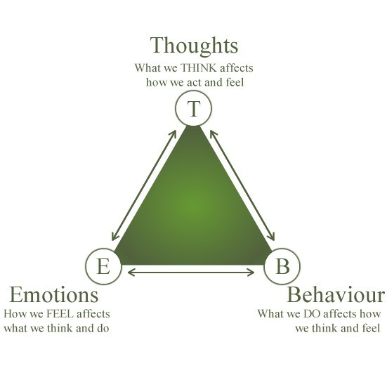 psychhealth:  The Cognitive Triad