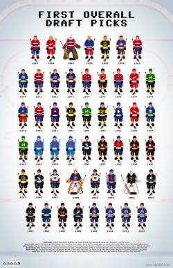 daily-sports:  8-bit Draft Picks  Awesome visualization of the NHL's first-overall draft picks.