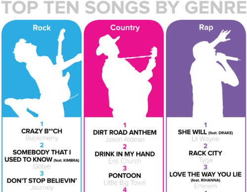 Infographic: What music do people listen to in bars? TouchTunes, aka those Jukeboxes in bars that let you play pretty much any song you want tracked what people played the most in 2012. Not surprisingly, they found people LOVE listening to country music when they are drinking at a bar. They found some other interesting facts like what were the most popular songs on Election Day, St. Patrick's Day and Valentines Day. See more here