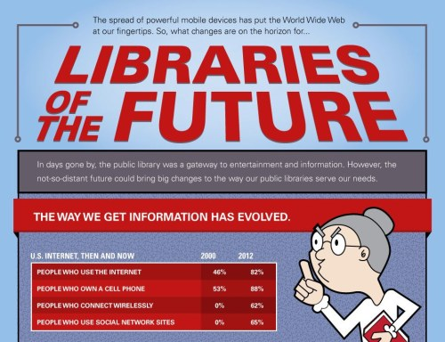 Libraries of THE FUTURE! LibraryScienceList.com made this neat infographic based on Kristen Purcell's keynote address for the 2012 State University of New York Librarians Association Annual Conference last June (pewrsr.ch/NhuKrs). Dig into the data behind the slides: pewrsr.ch/10B8PO0