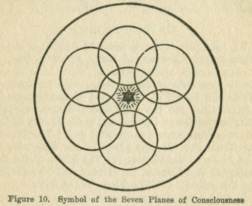 shirleyspectre:  The Seven planes of consciousness 1- The Plane of the Elements 2- The Plane of the Minerals 3- The Plane of the Plants 4-The Plane of the Animals 5-The Plane of the Human 6- The Plane of the Demi-Gods 7- The Plane of the Gods.