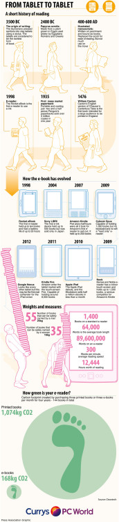 From Tablet to Tablet Have you ever wondered about the origin of e-readers and tablets and what will be next? Check out the above infographic to learn more about how reading has evolved over the centuries and where we are headed. You'll be surprised to see how far we've come from the original tablet. Click here to find out about the latest devices from Verizon Wireless: http://www.verizonwireless.com/b2c/device/tablet