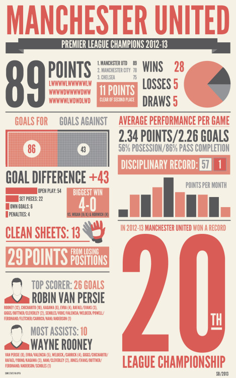 blatantred:  Manchester United, 2012-13 Infographic