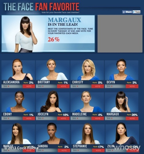 WOW! Team Coco is DOMINATING the fan favorite vote at 56%. Team Naomi has 33% and Team Karolina has 11%. Who was your favorite on The Face last night? - http://say.ly/pDf5aFm