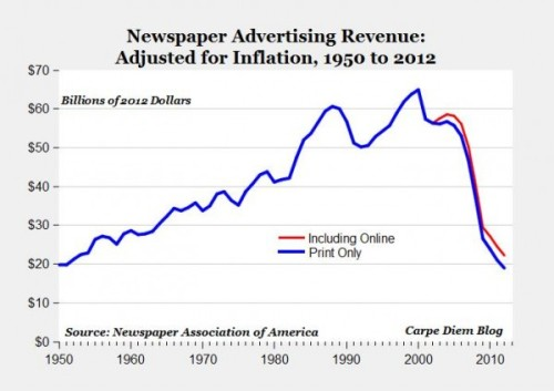 "saila:  Adjusted for inflation, print newspaper advertising revenue in 2012 was lower than in 1950—or as I like to think: ""Welcome back to the glory days of newspapering"" (ht @hhavrilesky)"