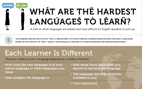 thebibi:  safelovedwise:  languageek:  Languages ranked from easiest to hardest for English speakers - Infographic found here.   China represent woohoo  I need to use this next time some asks me why I don't speak Arabic. Its interesting that Hindi is on there, but not Farsi or Urdu. I think they'd also be difficult to learn because they use an alphabet similar to Arabic but not identical to it.