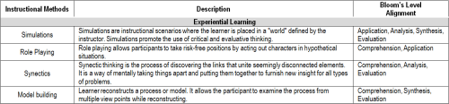 Instructional Methods Part 3: Experiential Learning