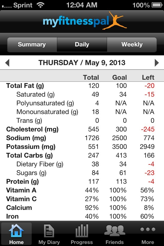 Look how much fat I ate today….and this is totally normal lol FAT DOESN'T MAKE YOU FAT
