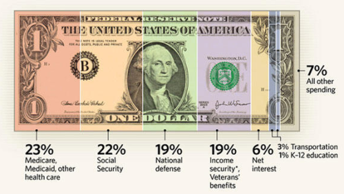 theatlantic:  How We Pay Taxes, in 14 Charts  Where do our tax dollars come from? Where do they go? Who pays how much? How has it changed over time? See more. [Image: Heritage]