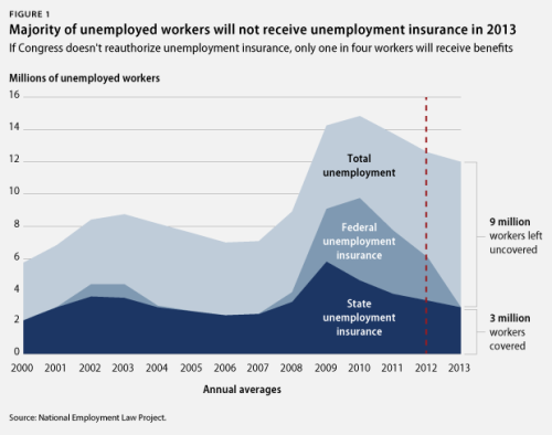 FYI: Extending emergency unemployment insurance will prevent 2 million Americans from losing benefits in January.