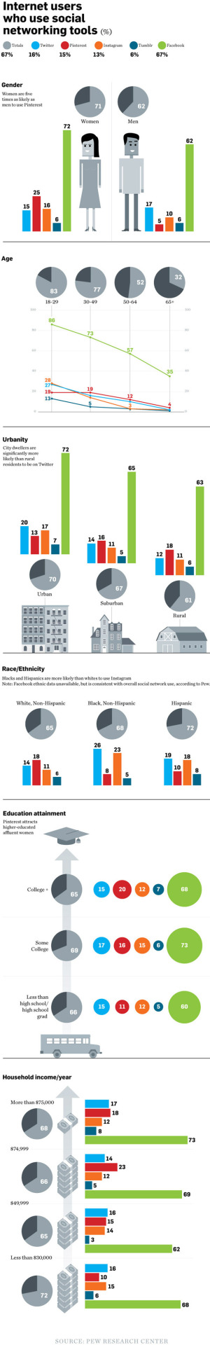 Social media demographics 2013 (Pew Research via AdWeek)
