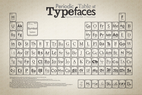 nevver:  Periodic Table of Typefaces