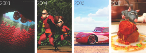 euribear:  omg-can-you-not:  mydollyaviana:  Pixar timeline (including Disney-Pixar collaborations & upcoming films)  WHAT IS 2014???????  i wonder if 2014 is newt?  probably not. i wish they'd come out with a the incredibles sequel.  2014 is not Newt. That unfortunately got cancelled. its called The Good Dinosaur. It shows what would have happened if the dinosaurs never went extinct cuz of the asteroid.
