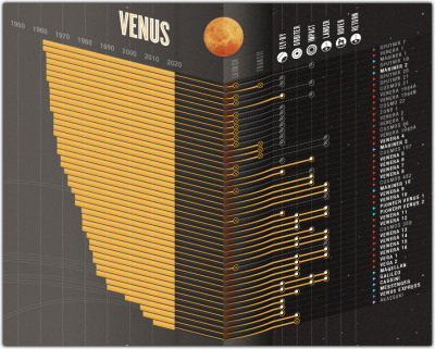 "Exploring Space The BBC has created a monster infographic illustrating ""every attempt to leave Earth's orbit and reach a destination in extraterrestrial space – be it with probes, orbiters, rovers, or of course manned missions."" The graphic shows successful and failed missions, country of launch origin and type of mission (eg., fly-by, rover, actual landing). Related: How Big is Space? Image: Screenshot, detail from Spacial Awareness: Ultimate guide to exploring space, via the BBC. Select to embiggen."