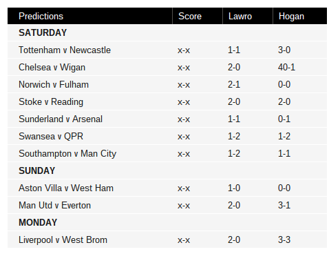 Hulk Hogan's predictions for this weekend's fixtures. He got NORvFUL and SUNvARS right, tho!