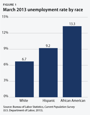 African American and Hispanic communities continue to face significant disparities in the slow US economic recovery.