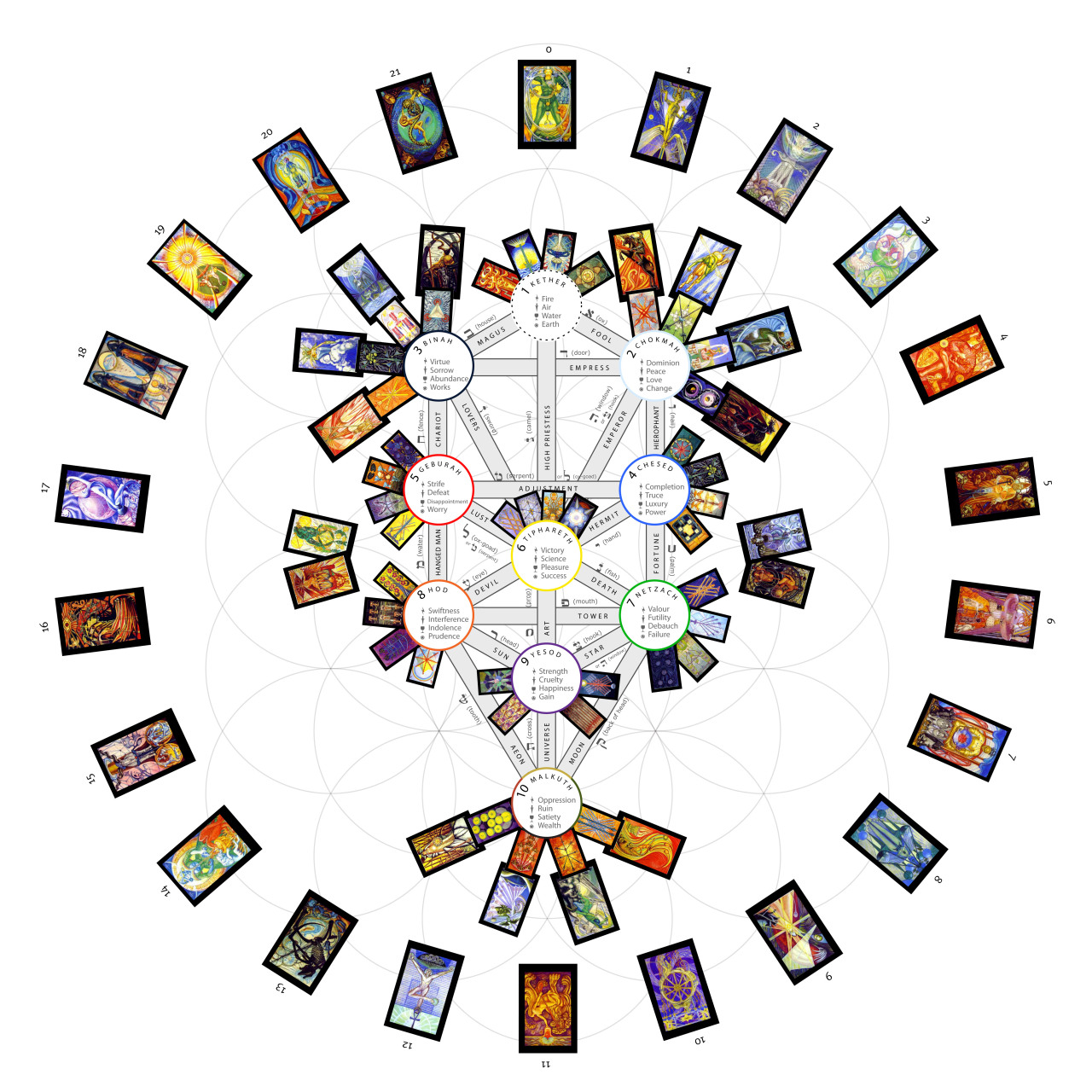 "sunstone-citrine:  illuminatizeitgeist:  Tarot card correspondences on the Tree of Life. ""With no other book than the Tarot, if he knew how to use it, could in a few years acquire universal knowledge, and would be able to speak on all subjects with unequalled learning and inexhaustible eloquence."" - Manly P. Hall, The Secret Teachings of All Ages  I own a copy of the Thoth Deck (the one in the picture). I had noticed the Hebrew writing on the cards, but didn't know where to look to start interpreting them. Then I started reading a book on the Kabbalah. The next day, this shows up on my dashboard. Interesting. Saving the picture for future reference.  Raven's Tarot Site is my favourite reference for fighting reading with the Thoth. Super Tarot is another great site, where you can compare card meanings across the systems. It is also an invaluable resource if you want to get into working with dignities."