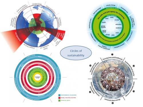 Circles of sustainability Sources (clockwise from top left): Planetary Boundaries model- Stockholm Resilience Centre Doughnut model of social and planetary boundaries- Oxfam 6 Sustainable Development Goals- via Stockholm Resilience Centre Sustainable Economy Framework- Forum for the Future