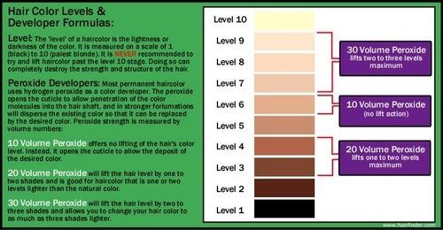 Splat Hair Dye Bleach Timing Chart Makeupsite