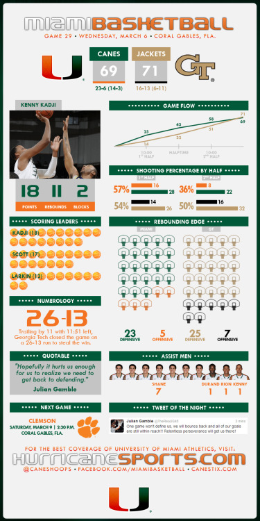 INFOGRAPHIC: Canes suffer its first home loss of the season, falling 71-69 to Georgia Tech.